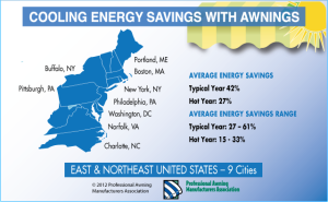 North East Energy Savings